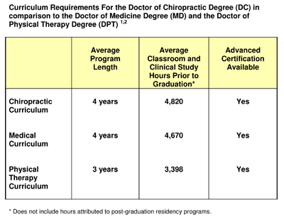 Chiropractic insane college degree subjects